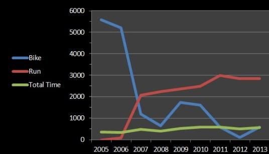 2013chart